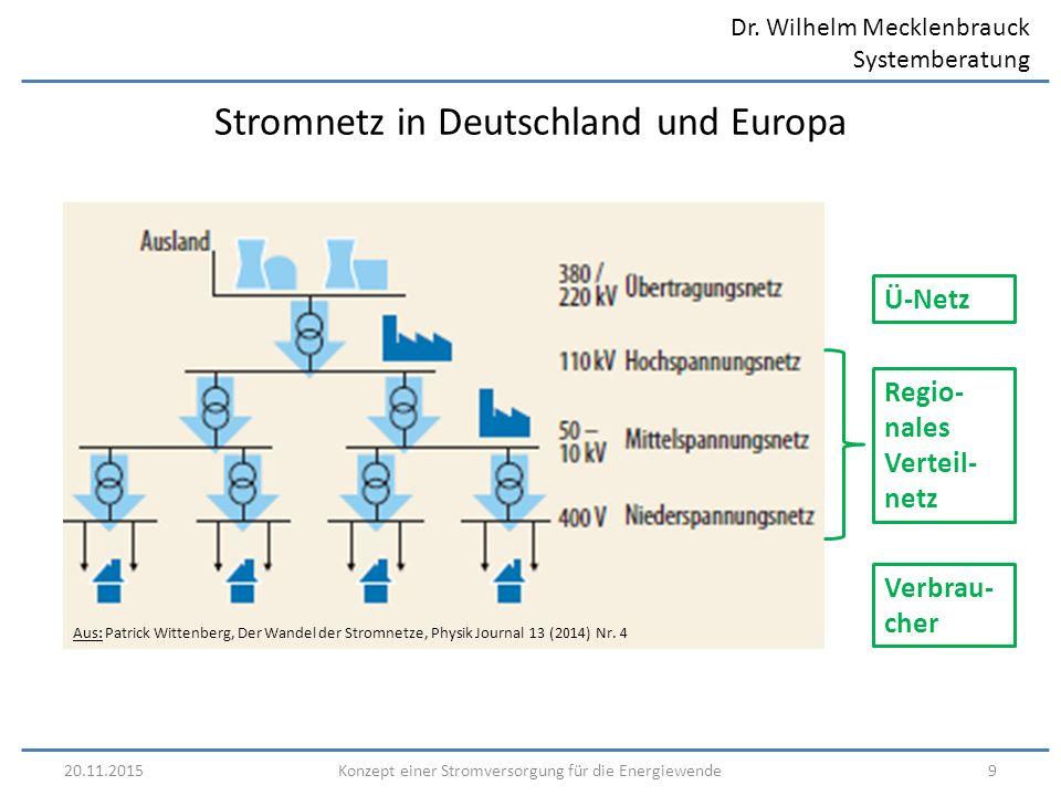 Dr. Wilhelm Mecklenbrauck Systemberatung 20.11.20159Konzept einer Stromversorgung für die Energiewende Stromnetz in Deutschland und Europa Aus: Patric