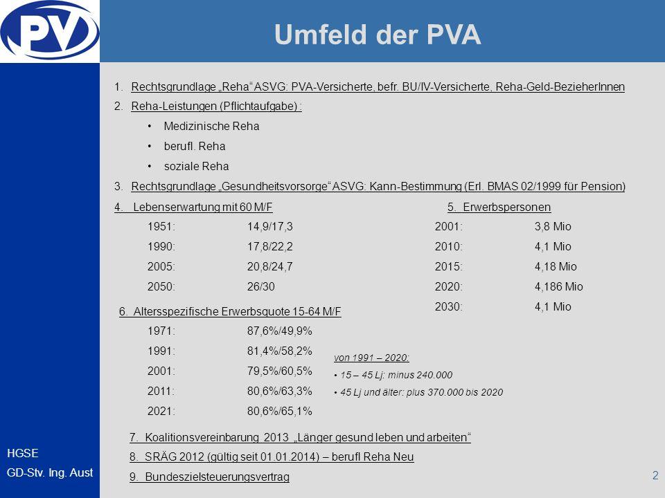 HGSE GD-Stv. Ing. Aust 2 Umfeld der PVA 4. Lebenserwartung mit 60 M/F 1951:14,9/17,3 1990:17,8/22,2 2005:20,8/24,7 2050: 26/30 5. Erwerbspersonen 2001