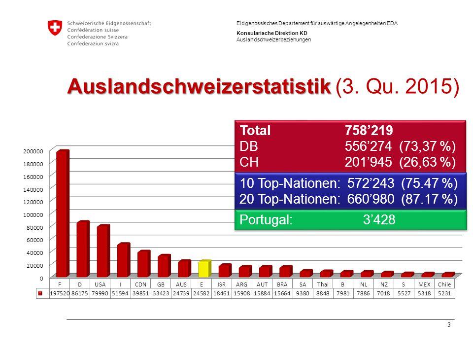 4 Eidgenössisches Departement für auswärtige Angelegenheiten EDA Konsularische Direktion KD Auslandschweizerbeziehungen Auslandschweizerstatistik Auslandschweizerstatistik (3.