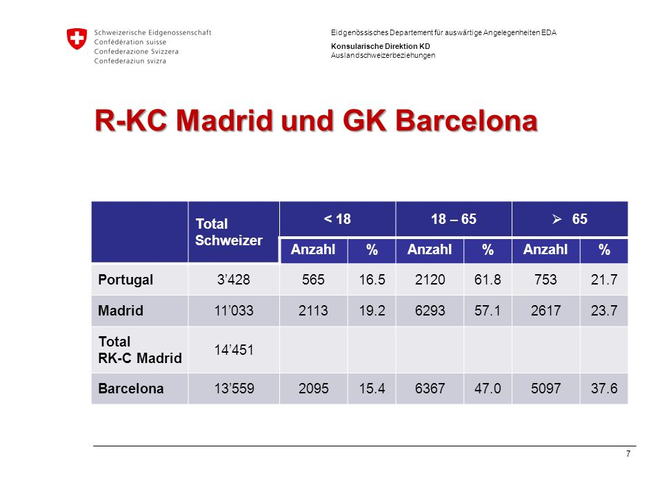 7 Eidgenössisches Departement für auswärtige Angelegenheiten EDA Konsularische Direktion KD Auslandschweizerbeziehungen R-KC Madrid und GK Barcelona T