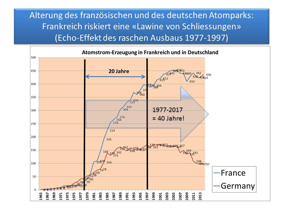 Alterung des französischen und des deutschen Atomparks: Frankreich riskiert eine «Lawine von Schliessungen» (Echo-Effekt des raschen Ausbaus 1977-1997) 1977-2017 = 40 Jahre.