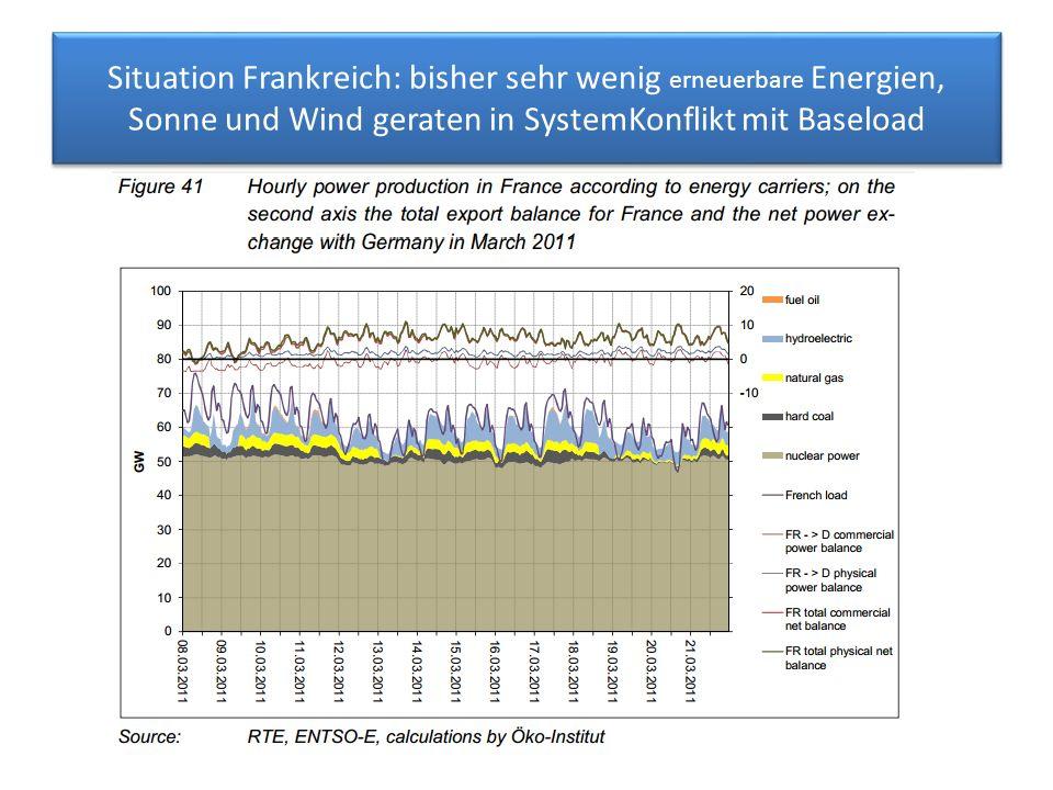 Situation Frankreich: bisher sehr wenig erneuerbare Energien, Sonne und Wind geraten in SystemKonflikt mit Baseload