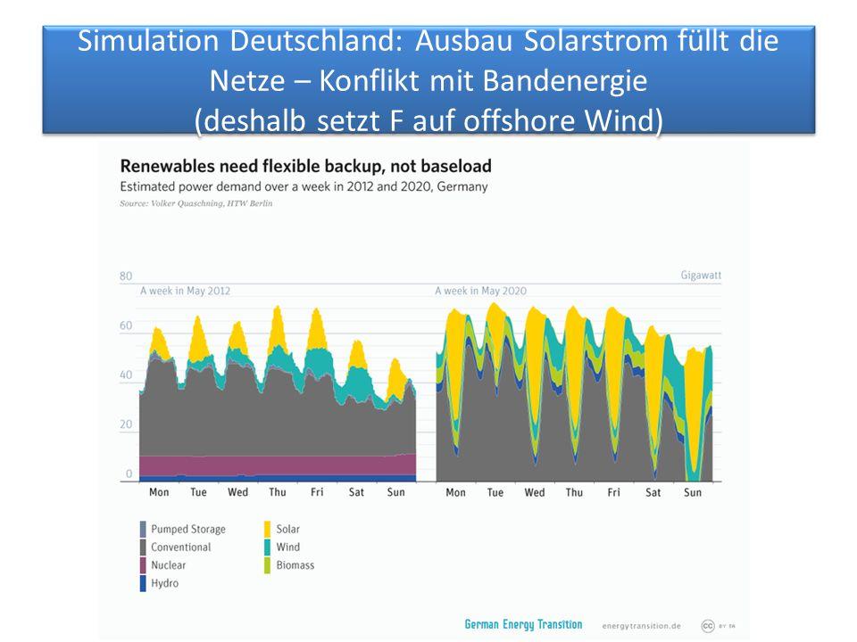 Simulation Deutschland: Ausbau Solarstrom füllt die Netze – Konflikt mit Bandenergie (deshalb setzt F auf offshore Wind)