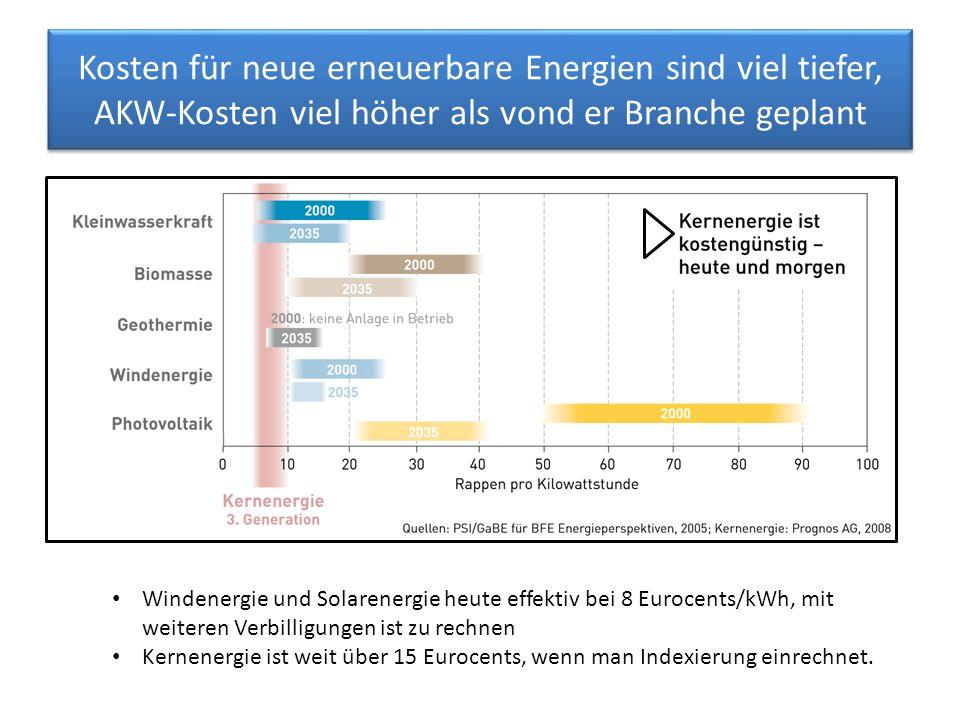 Kosten für neue erneuerbare Energien sind viel tiefer, AKW-Kosten viel höher als vond er Branche geplant Windenergie und Solarenergie heute effektiv bei 8 Eurocents/kWh, mit weiteren Verbilligungen ist zu rechnen Kernenergie ist weit über 15 Eurocents, wenn man Indexierung einrechnet.