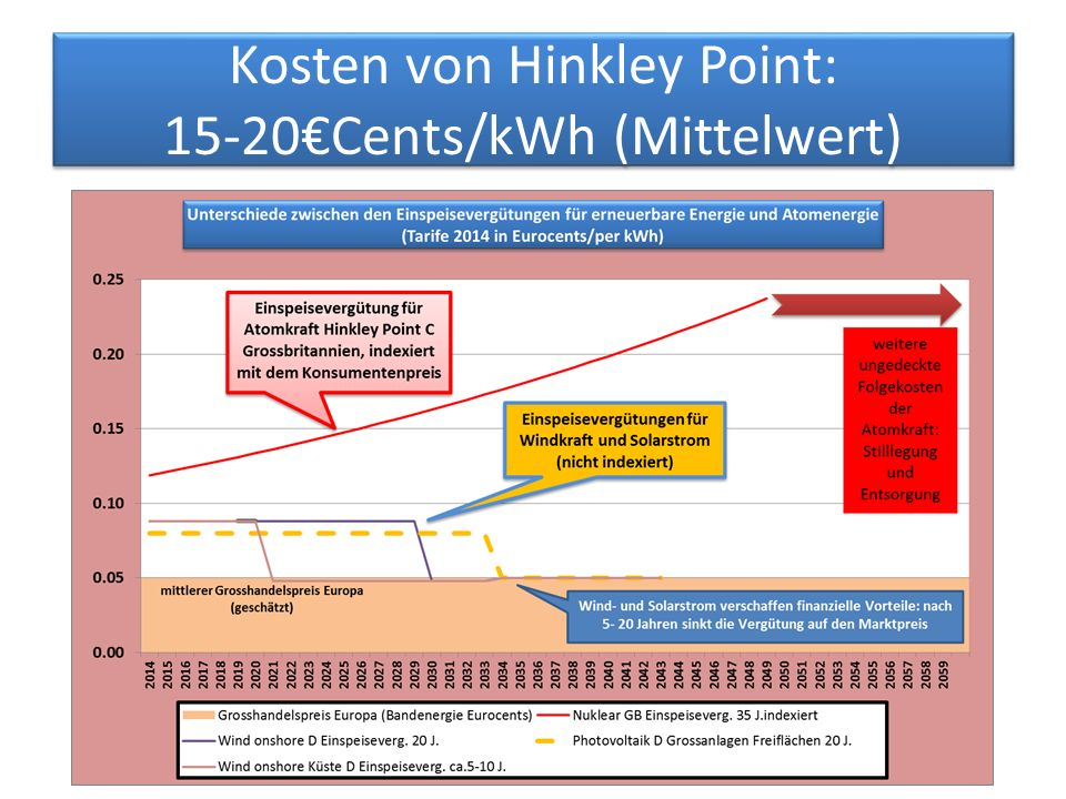 Kosten von Hinkley Point: 15-20€Cents/kWh (Mittelwert)