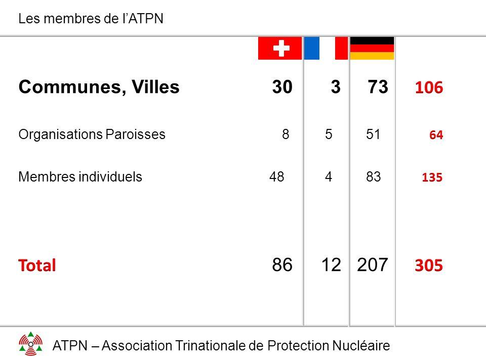 ATPN – Association Trinationale de Protection Nucléaire Les membres de l'ATPN