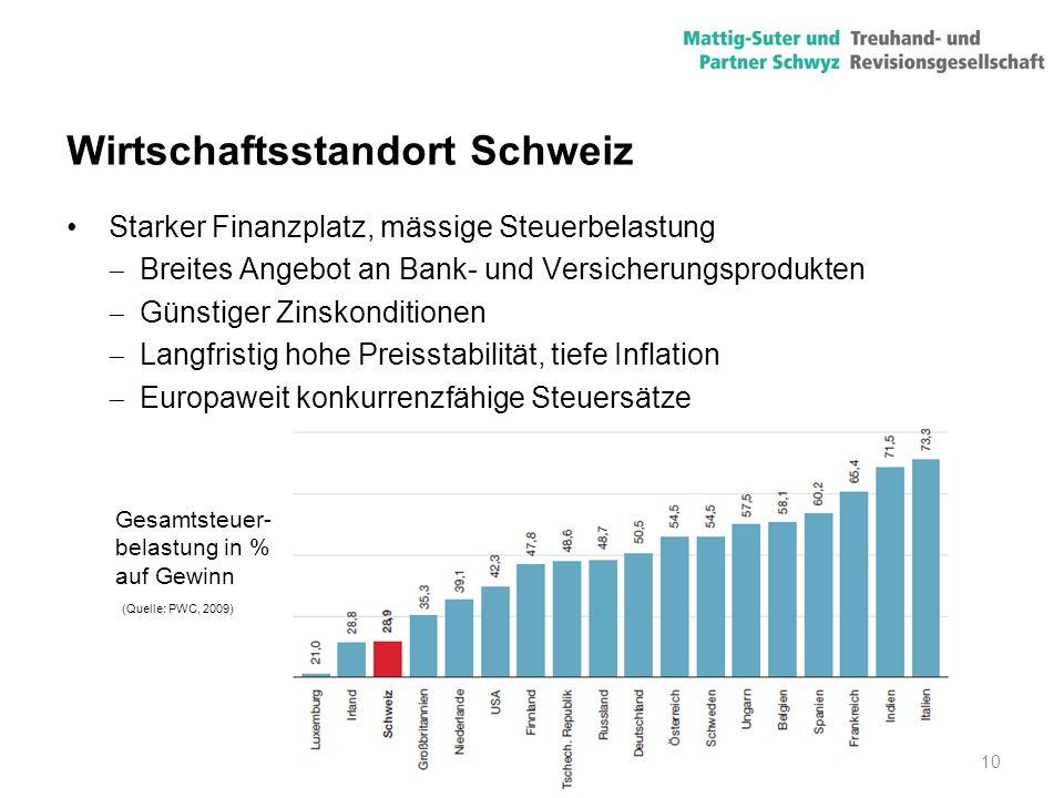 10 Wirtschaftsstandort Schweiz Starker Finanzplatz, mässige Steuerbelastung  Breites Angebot an Bank- und Versicherungsprodukten  Günstiger Zinskond