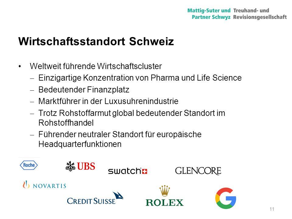 11 Wirtschaftsstandort Schweiz Weltweit führende Wirtschaftscluster  Einzigartige Konzentration von Pharma und Life Science  Bedeutender Finanzplatz