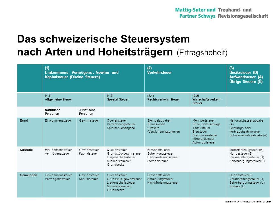 21 Das schweizerische Steuersystem nach Arten und Hoheitsträgern (Ertragshoheit) (1) Einkommens-, Vermögens-, Gewinn- und Kapitalsteuer (Direkte Steue