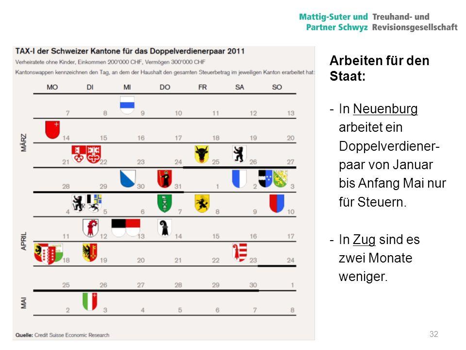 32 Arbeiten für den Staat: -In Neuenburg arbeitet ein Doppelverdiener- paar von Januar bis Anfang Mai nur für Steuern. -In Zug sind es zwei Monate wen