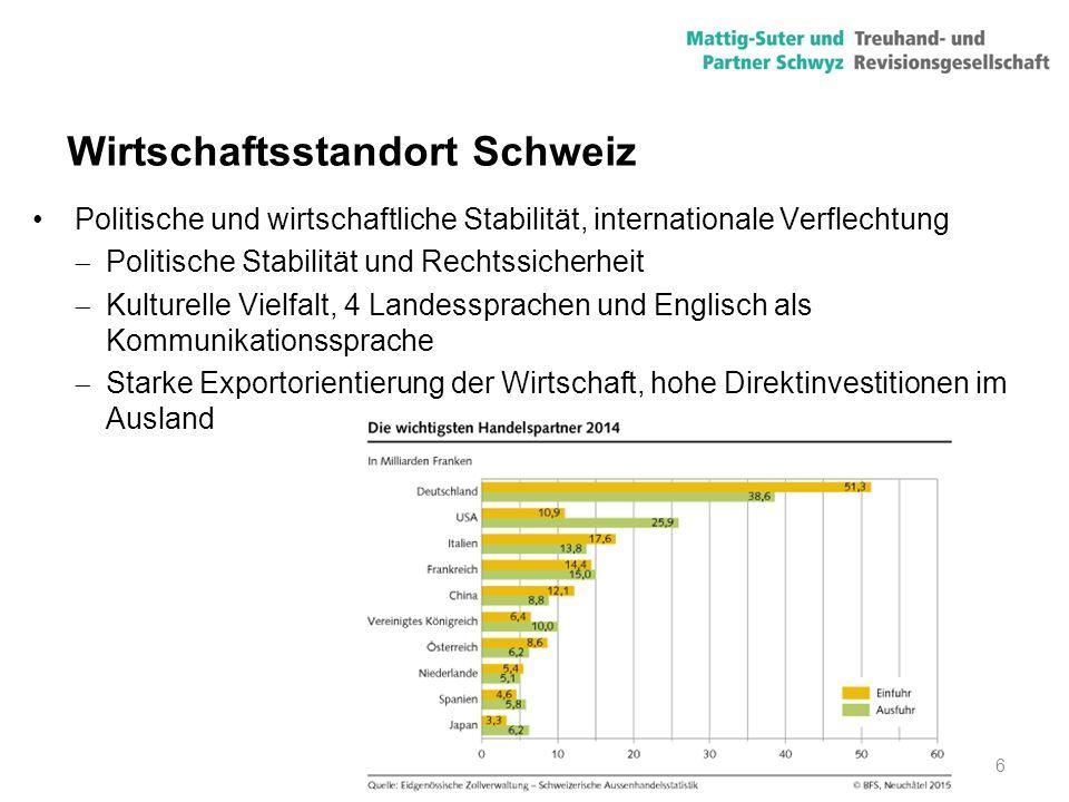 7 Wirtschaftsstandort Schweiz Hohe Lebensqualität  Sichere Städte, intakte Umwelt  Grosses kulturelles und sportliches Angebot  Erstklassige Gesundheitsversorgung