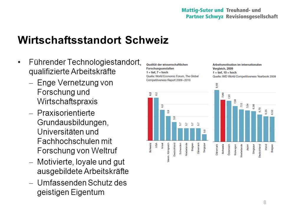 8 Wirtschaftsstandort Schweiz Führender Technologiestandort, qualifizierte Arbeitskräfte  Enge Vernetzung von Forschung und Wirtschaftspraxis  Praxi