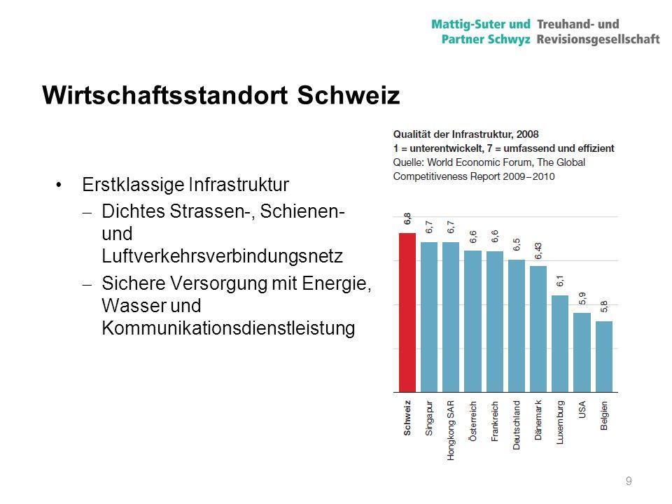 10 Wirtschaftsstandort Schweiz Starker Finanzplatz, mässige Steuerbelastung  Breites Angebot an Bank- und Versicherungsprodukten  Günstiger Zinskonditionen  Langfristig hohe Preisstabilität, tiefe Inflation  Europaweit konkurrenzfähige Steuersätze Gesamtsteuer- belastung in % auf Gewinn (Quelle: PWC, 2009)
