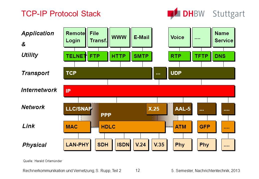 5. Semester, Nachrichtentechnik, 2013 Rechnerkommunikation und Vernetzung, S. Rupp, Teil 2 12 TCP-IP Protocol Stack Quelle: Harald Orlamünder Applicat