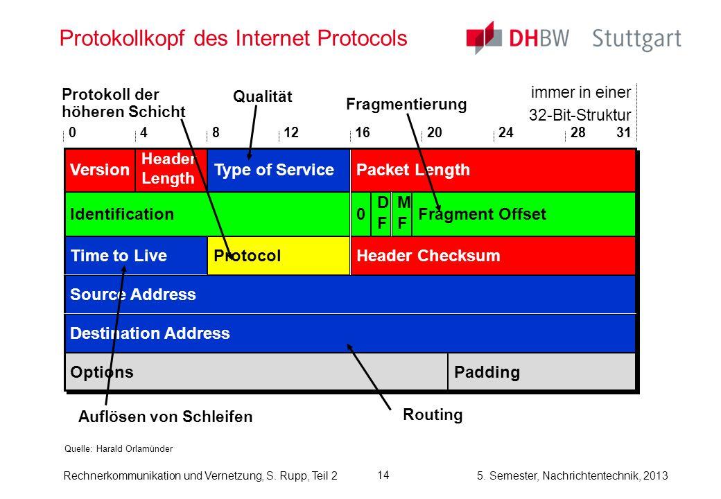 5. Semester, Nachrichtentechnik, 2013 Rechnerkommunikation und Vernetzung, S. Rupp, Teil 2 14 Protokollkopf des Internet Protocols Quelle: Harald Orla