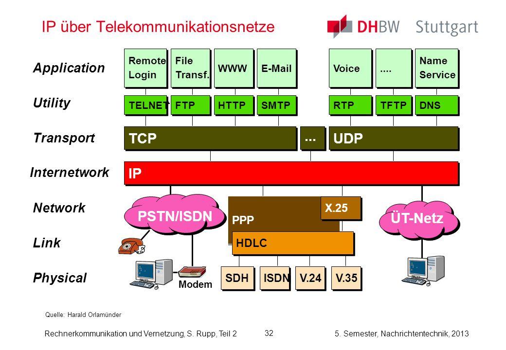 5. Semester, Nachrichtentechnik, 2013 Rechnerkommunikation und Vernetzung, S. Rupp, Teil 2 32 IP über Telekommunikationsnetze Quelle: Harald Orlamünde