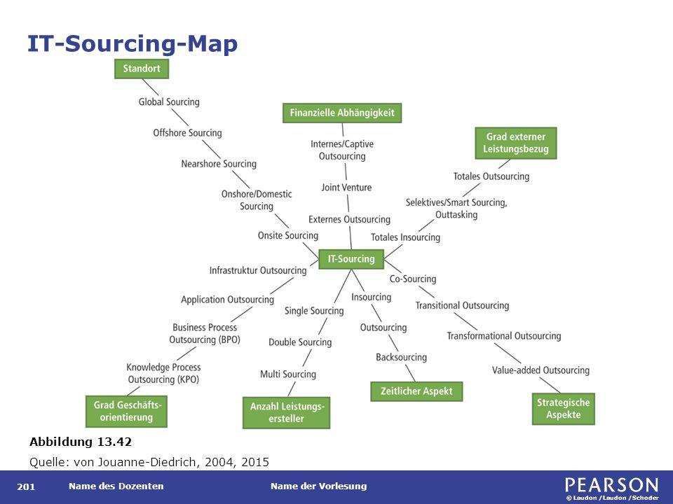 © Laudon /Laudon /Schoder Name des DozentenName der Vorlesung IT-Sourcing-Map 201 Abbildung 13.42 Quelle: von Jouanne-Diedrich, 2004, 2015