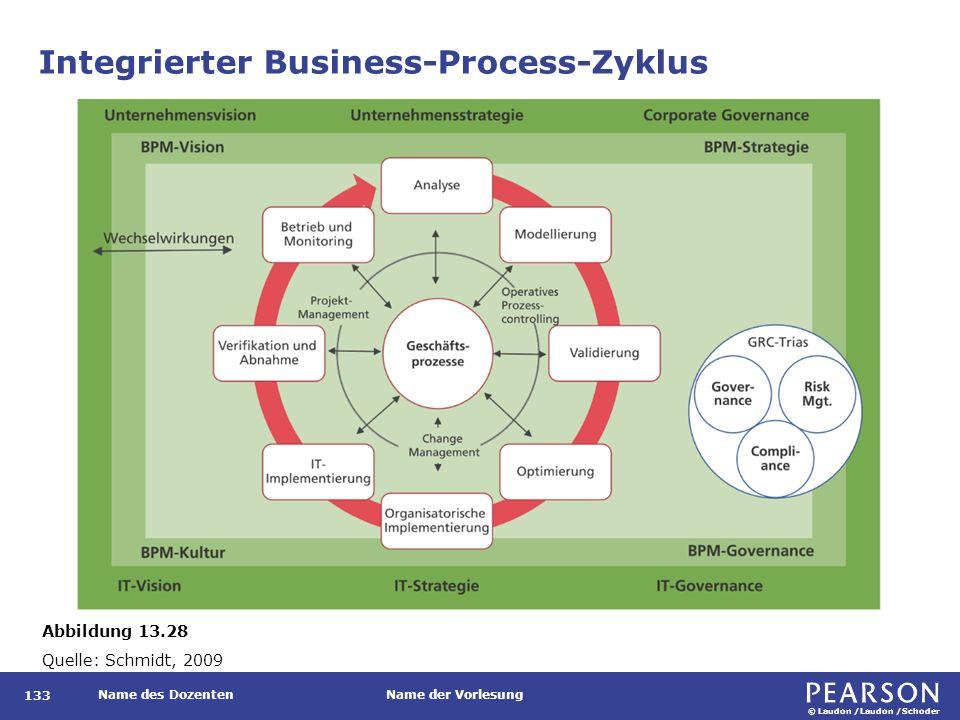 © Laudon /Laudon /Schoder Name des DozentenName der Vorlesung Integrierter Business-Process-Zyklus 133 Abbildung 13.28 Quelle: Schmidt, 2009