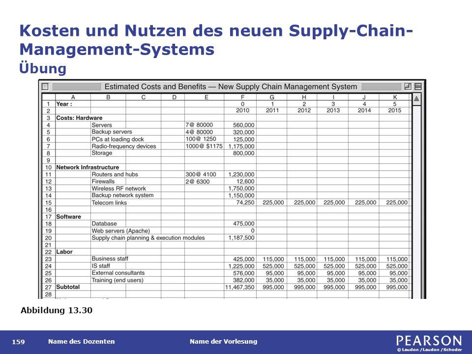 © Laudon /Laudon /Schoder Name des DozentenName der Vorlesung Kosten und Nutzen des neuen Supply-Chain- Management-Systems 159 Übung Abbildung 13.30