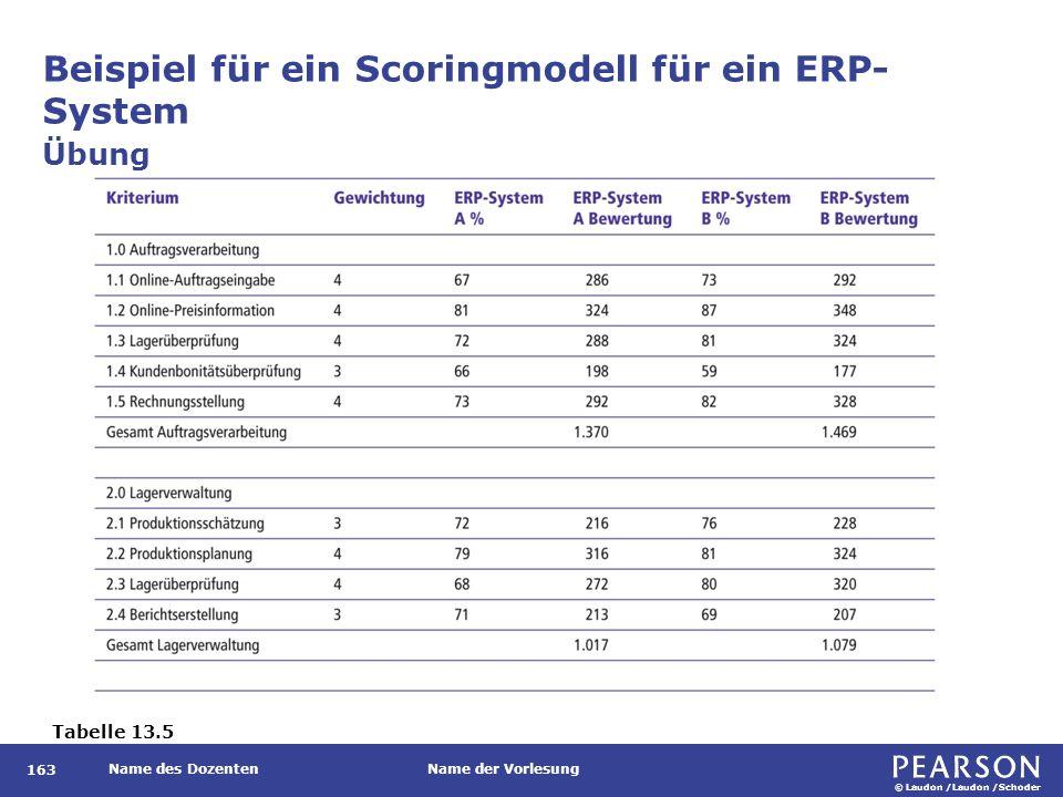 © Laudon /Laudon /Schoder Name des DozentenName der Vorlesung Beispiel für ein Scoringmodell für ein ERP- System 163 Übung Tabelle 13.5