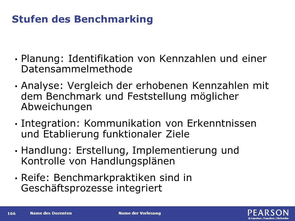 © Laudon /Laudon /Schoder Name des DozentenName der Vorlesung Stufen des Benchmarking 166 Planung: Identifikation von Kennzahlen und einer Datensammel