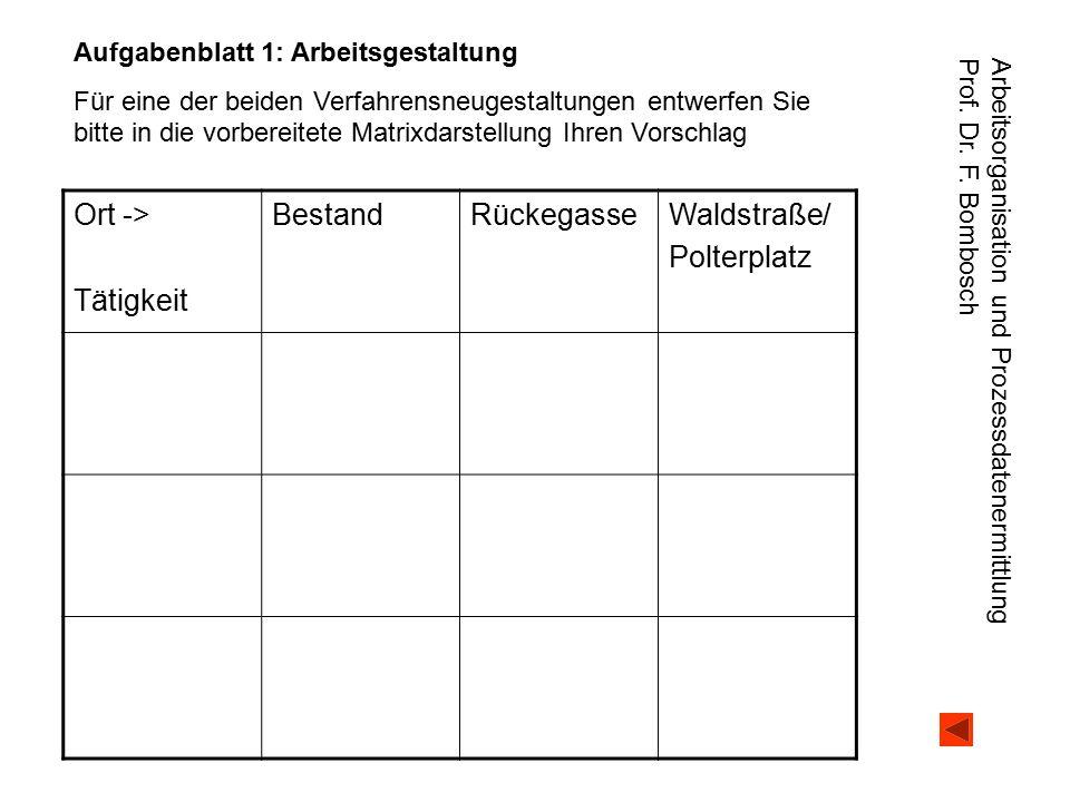 Arbeitsorganisation und Prozessdatenermittlung Prof. Dr. F. Bombosch Ort -> Tätigkeit BestandRückegasseWaldstraße/ Polterplatz Aufgabenblatt 1: Arbeit