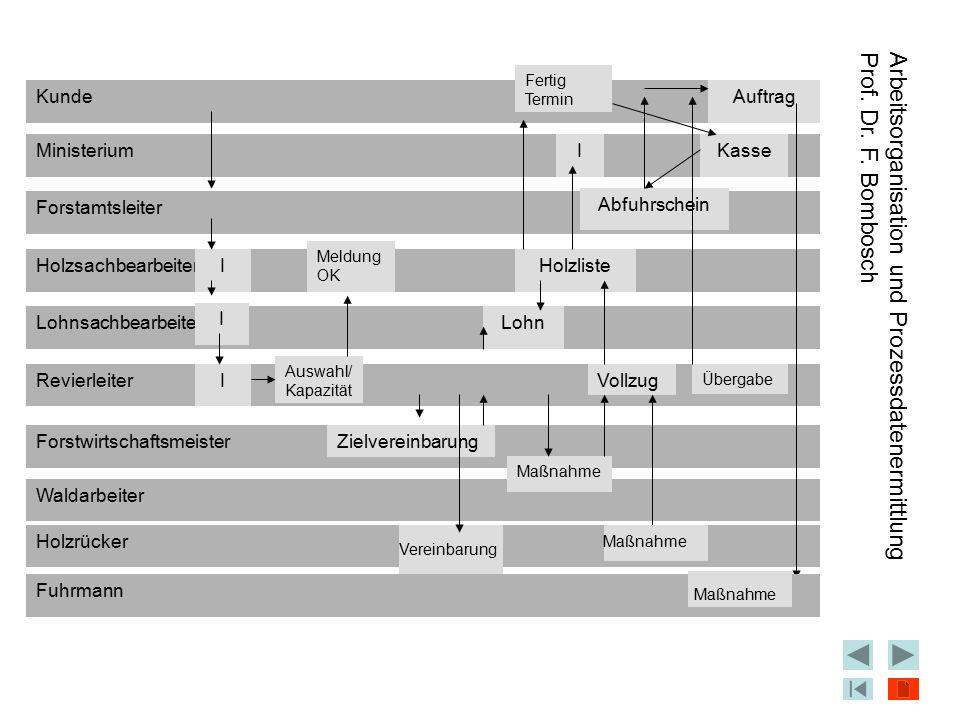 Arbeitsorganisation und Prozessdatenermittlung Prof. Dr. F. Bombosch So wird Stress von einigen Autoren und Autorinnen mit psychischen Belastungsfakto