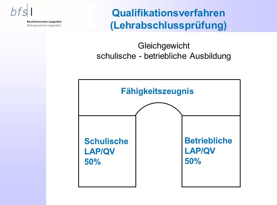 Qualifikationsverfahren (Lehrabschlussprüfung) Gleichgewicht schulische - betriebliche Ausbildung Fähigkeitszeugnis Schulische LAP/QV 50% Betriebliche LAP/QV 50%
