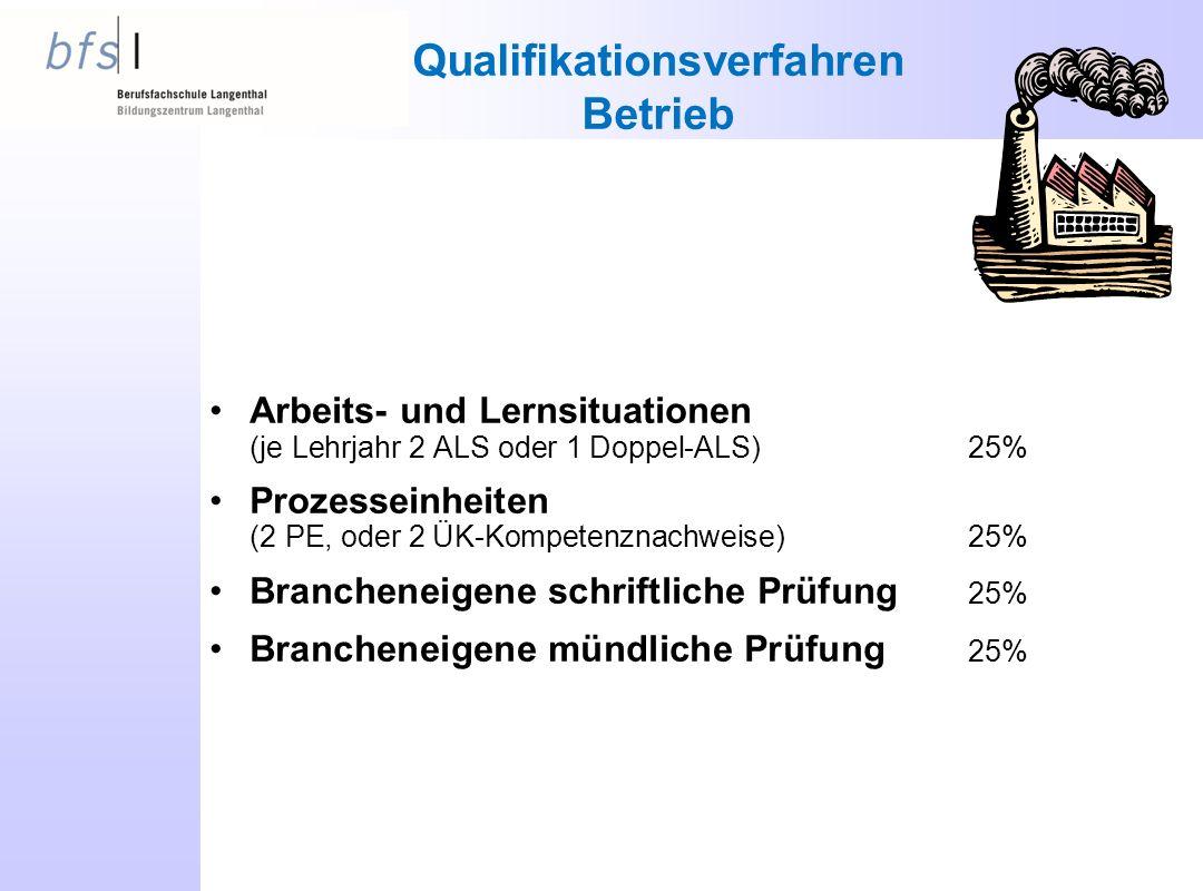 Qualifikationsverfahren Betrieb Arbeits- und Lernsituationen (je Lehrjahr 2 ALS oder 1 Doppel-ALS)25% Prozesseinheiten (2 PE, oder 2 ÜK-Kompetenznachweise)25% Brancheneigene schriftliche Prüfung 25% Brancheneigene mündliche Prüfung 25%