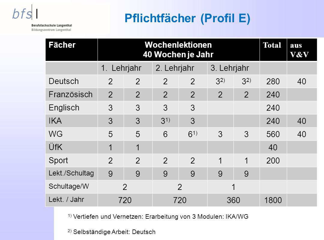 Pflichtfächer (Profil E) FächerWochenlektionen 40 Wochen je Jahr Totalaus V&V 1.Lehrjahr2.
