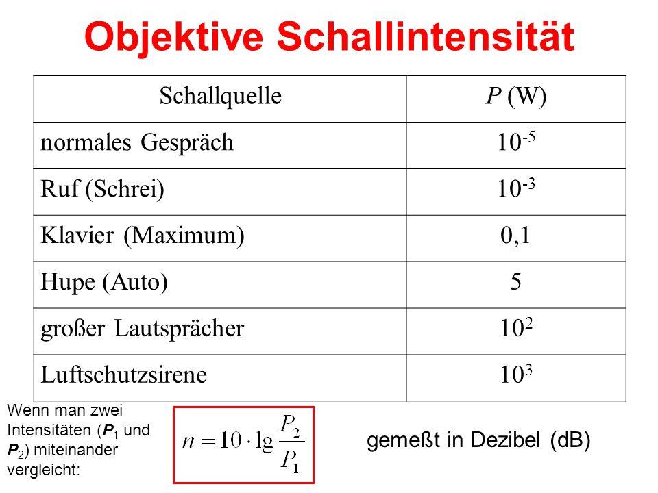 Objektive Schallintensität SchallquelleP (W) normales Gespräch10 -5 Ruf (Schrei)10 -3 Klavier (Maximum)0,1 Hupe (Auto)5 großer Lautsprächer10 2 Luftsc
