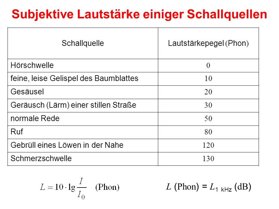 Subjektive Lautstärke einiger Schallquellen SchallquelleLautstärkepegel ( Phon ) Hörschwelle 0 feine, leise Gelispel des Baumblattes 10 Gesäusel 20 Ge