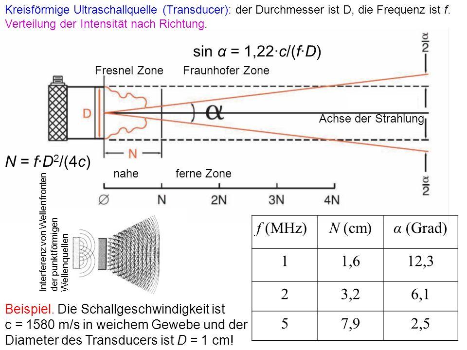 f (MHz)N (cm)α (Grad) 11,612,3 23,26,1 57,92,5 Kreisförmige Ultraschallquelle (Transducer): der Durchmesser ist D, die Frequenz ist f. Verteilung der
