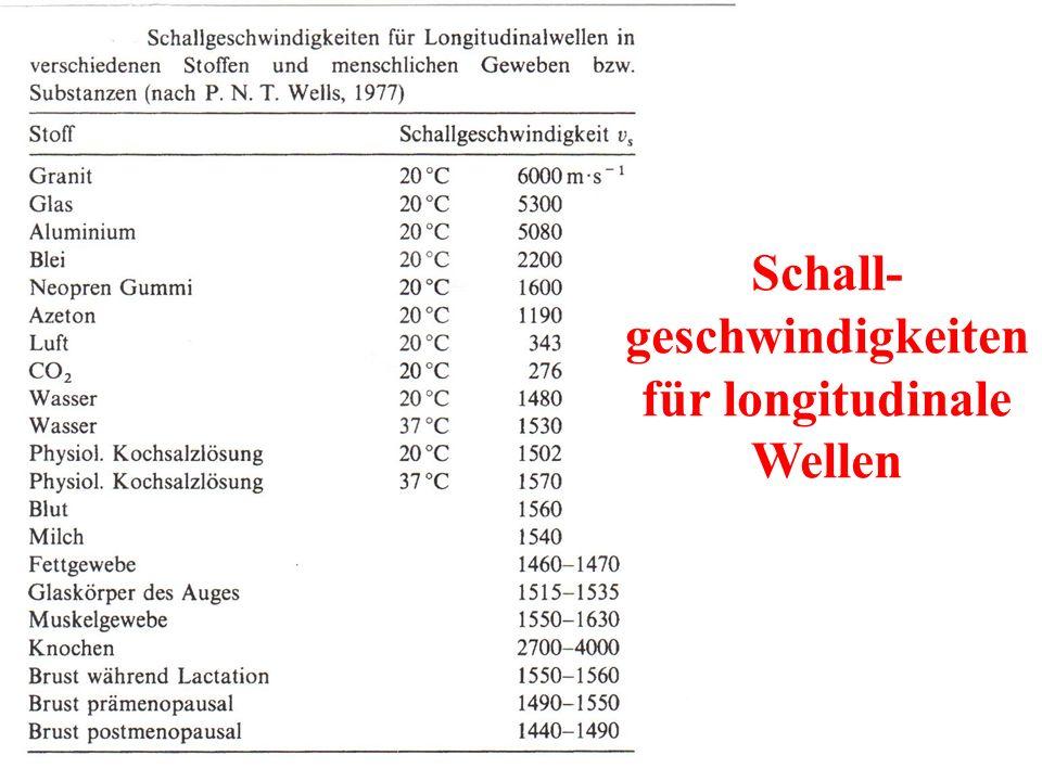 Schall- geschwindigkeiten für longitudinale Wellen