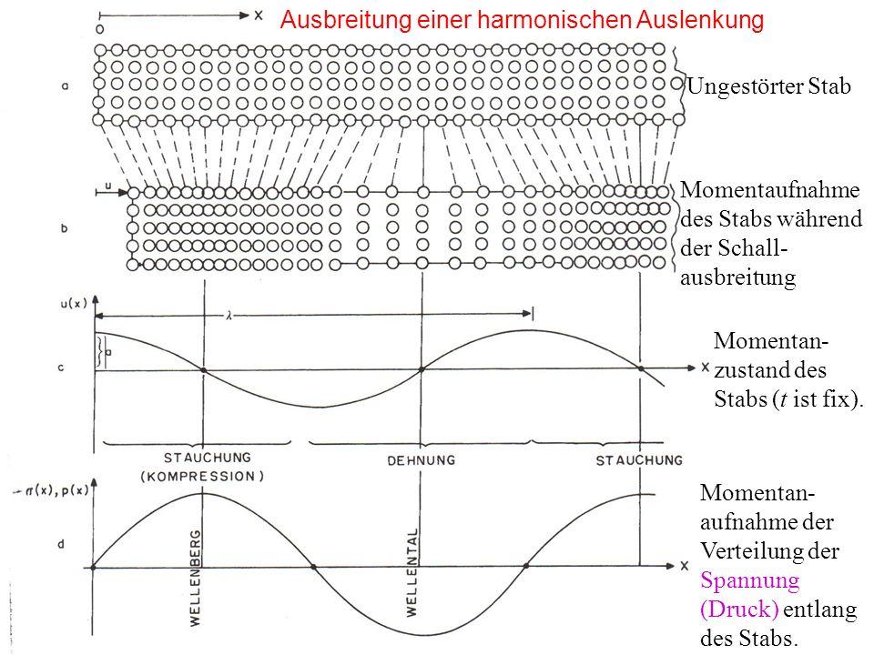 Ausbreitung einer harmonischen Auslenkung Ungestörter Stab Momentaufnahme des Stabs während der Schall- ausbreitung Momentan- zustand des Stabs (t ist