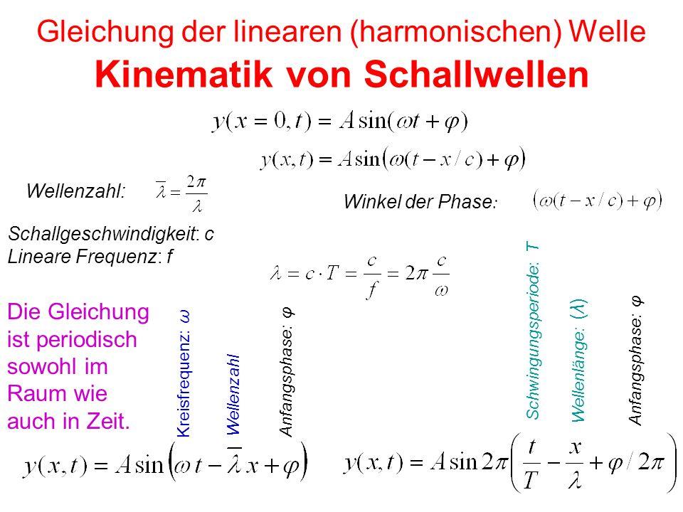 Gleichung der linearen (harmonischen) Welle Kinematik von Schallwellen Winkel der Phase : Wellenlänge: (λ) Schallgeschwindigkeit: c Lineare Frequenz: