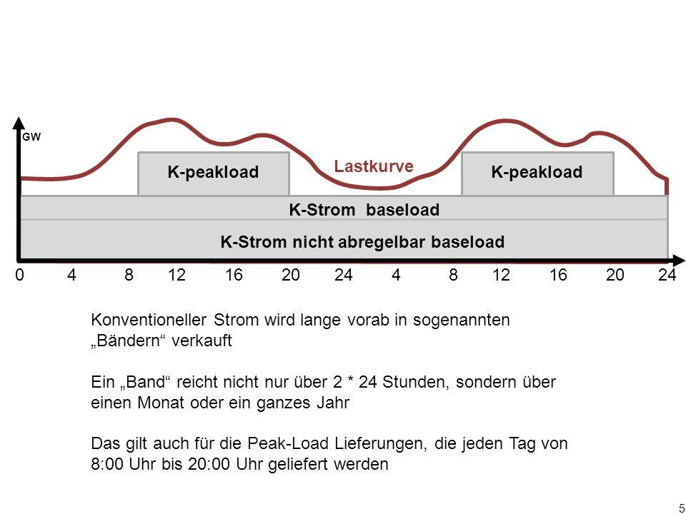 96 €/MWh MWh Braun- Kohle Stein- Kohle Öl Erd- gas Mindestpreis Clearing-Preis EE- Angebot Legende Nach- frage Fossil- Angebot Beispiel 2 EE-Strom- Angebot zum wöchentl.