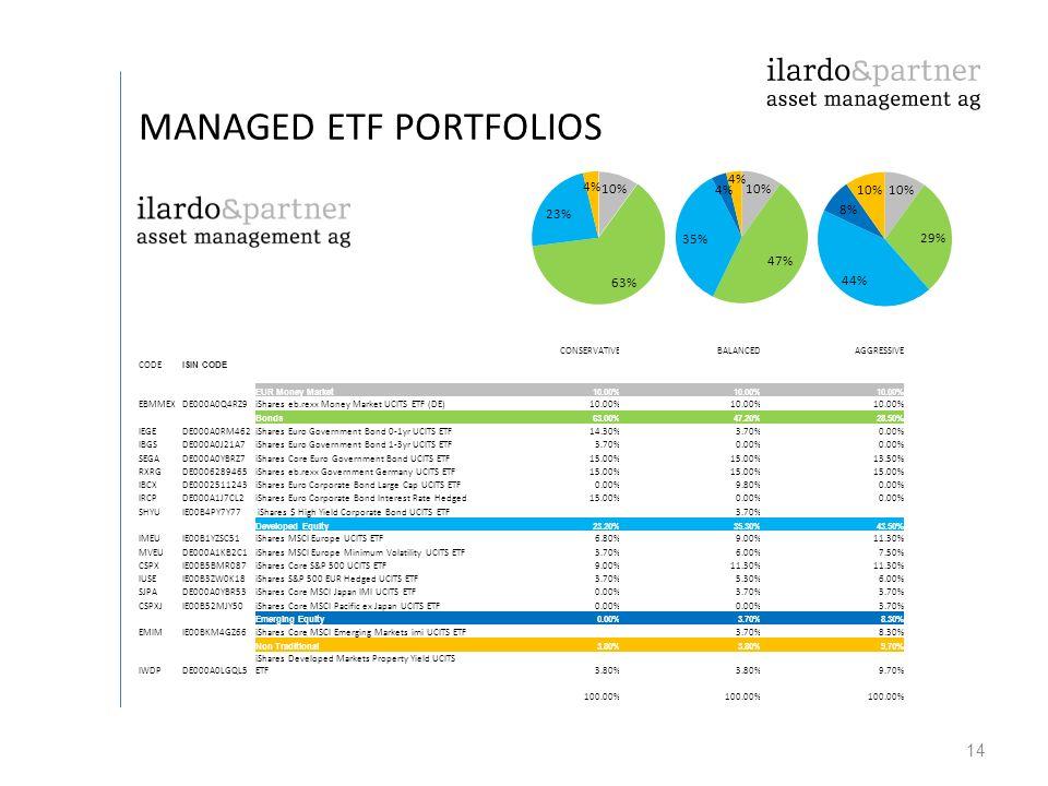 14 MANAGED ETF PORTFOLIOS CONSERVATIVEBALANCEDAGGRESSIVE CODE ISIN CODE EUR Money Market10.00% EBMMEXDE000A0Q4RZ9iShares eb.rexx Money Market UCITS ET
