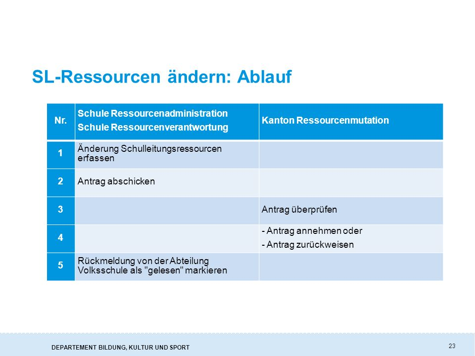 DEPARTEMENT BILDUNG, KULTUR UND SPORT 23 SL-Ressourcen ändern: Ablauf Nr. Schule Ressourcenadministration Schule Ressourcenverantwortung Kanton Ressou