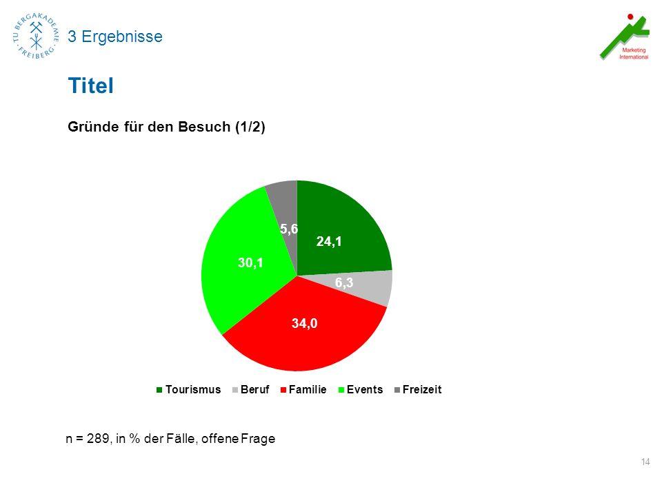 3 Ergebnisse Gründe für den Besuch (1/2) 14 Titel n = 289, in % der Fälle, offene Frage