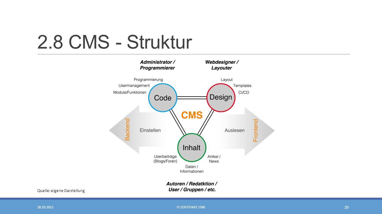 2.8 CMS - Struktur 28.10.2015IT-ZERTIFIKAT: CMS 20 Quelle: eigene Darstellung