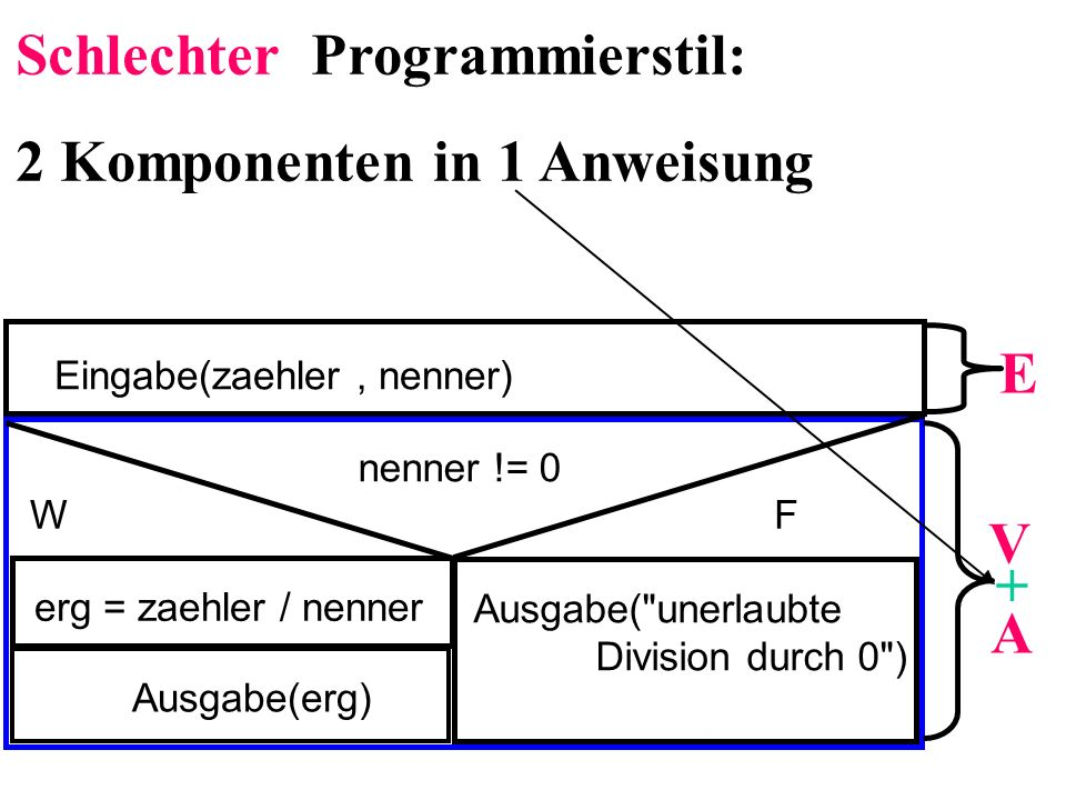Eingabe(zaehler, nenner) nenner != 0 WF erg = zaehler / nenner Ausgabe(erg) Ausgabe( unerlaubte Division durch 0 ) E V A + Schlechter Programmierstil: 2 Komponenten in 1 Anweisung