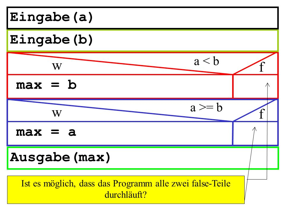 max = b Ausgabe(max) a < b w f Eingabe(b) Eingabe(a) max = a a >= b w f Ist es möglich, dass das Programm alle zwei false-Teile durchläuft