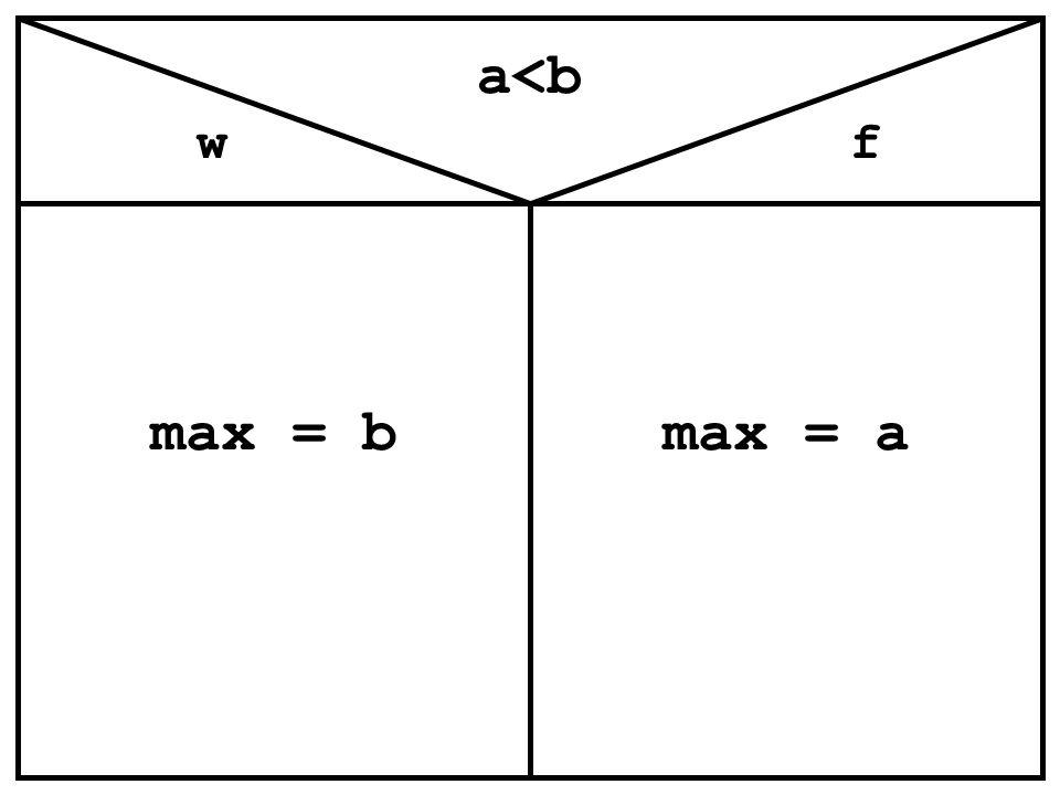 a<b w max = b f max = a