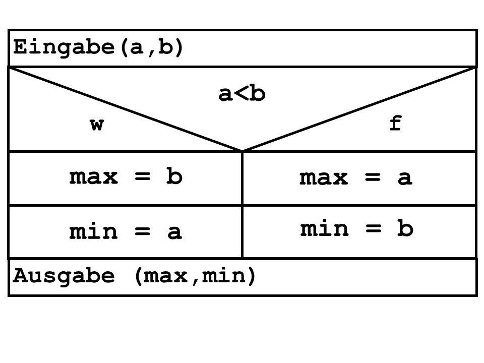 a<b w max = b f max = a min = a min = b Eingabe(a,b) Ausgabe (max,min)
