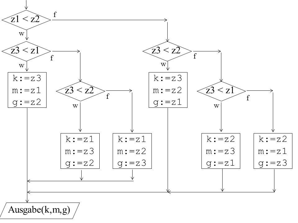w k:=z3 m:=z1 g:=z2 z1 < z2 f z3 < z1 z3 < z2 k:=z1 m:=z3 g:=z2 k:=z1 m:=z2 g:=z3 k:=z3 m:=z2 g:=z1 z3 < z2 z3 < z1 k:=z2 m:=z3 g:=z1 k:=z2 m:=z1 g:=z3 Ausgabe(k,m,g) w w w w f f f f