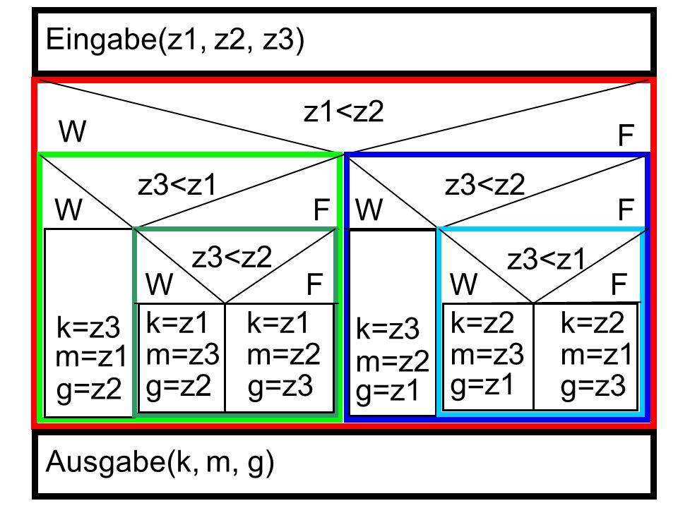 z1<z2 W F z3<z1 WF k=z3 m=z1 g=z2 z3<z2 WF k=z1 m=z3 g=z2 k=z1 m=z2 g=z3 z3<z2 WF k=z3 m=z2 g=z1 z3<z1 WF k=z2 m=z3 g=z1 k=z2 m=z1 g=z3 Eingabe(z1, z2, z3) Ausgabe(k, m, g)