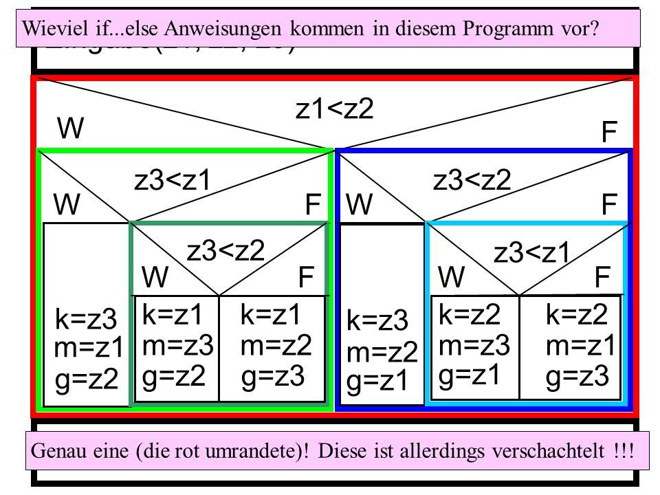 z1<z2 W F z3<z1 WF k=z3 m=z1 g=z2 z3<z2 WF k=z1 m=z3 g=z2 k=z1 m=z2 g=z3 z3<z2 WF k=z3 m=z2 g=z1 z3<z1 WF k=z2 m=z3 g=z1 k=z2 m=z1 g=z3 Eingabe(z1, z2, z3) Ausgabe(k, m, g) Wieviel if...else Anweisungen kommen in diesem Programm vor.