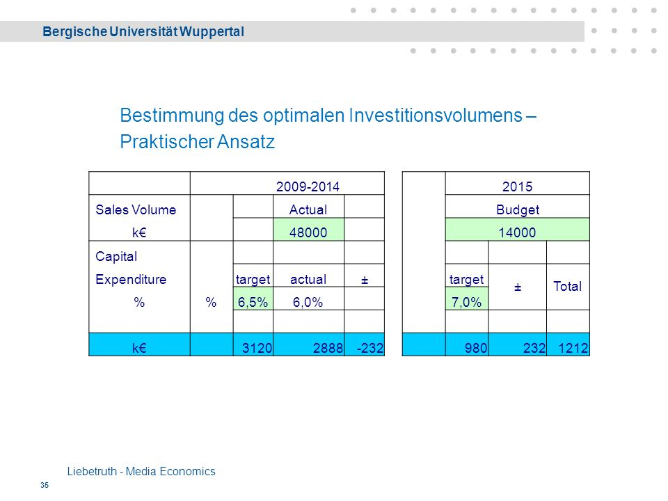Bergische Universität Wuppertal Liebetruth - Media Economics 35 Bestimmung des optimalen Investitionsvolumens – Praktischer Ansatz 2009-2014 2015 Sales Volume Actual Budget k€ 48000 14000 Capital Expenditure targetactual± target ±Total %6,5%6,0% 7,0% k€ 31202888-232 9802321212