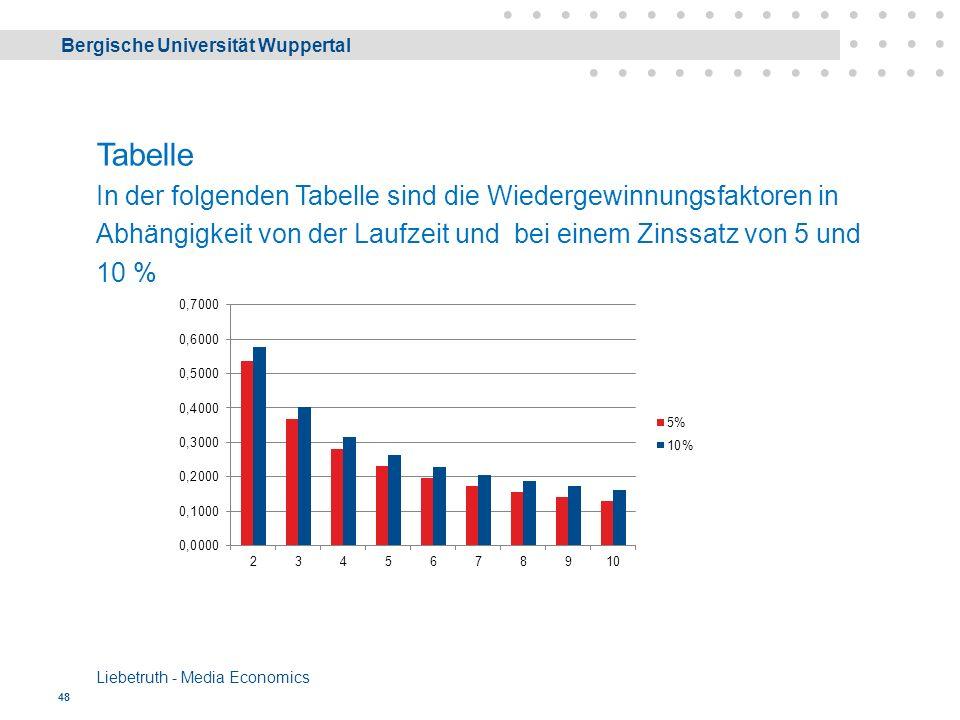 Bergische Universität Wuppertal Liebetruth - Media Economics 48 Tabelle In der folgenden Tabelle sind die Wiedergewinnungsfaktoren in Abhängigkeit von der Laufzeit und bei einem Zinssatz von 5 und 10 %